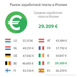 Какая зарплата у агронома в регионах России в 2018 году